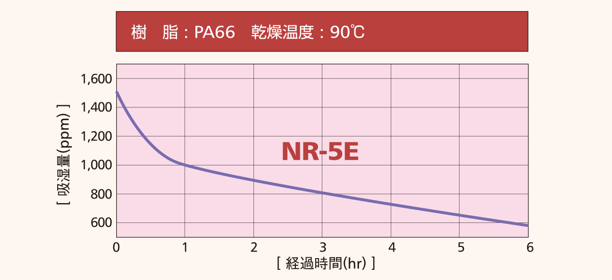 NR-E乾燥性能と清浄性グラフ