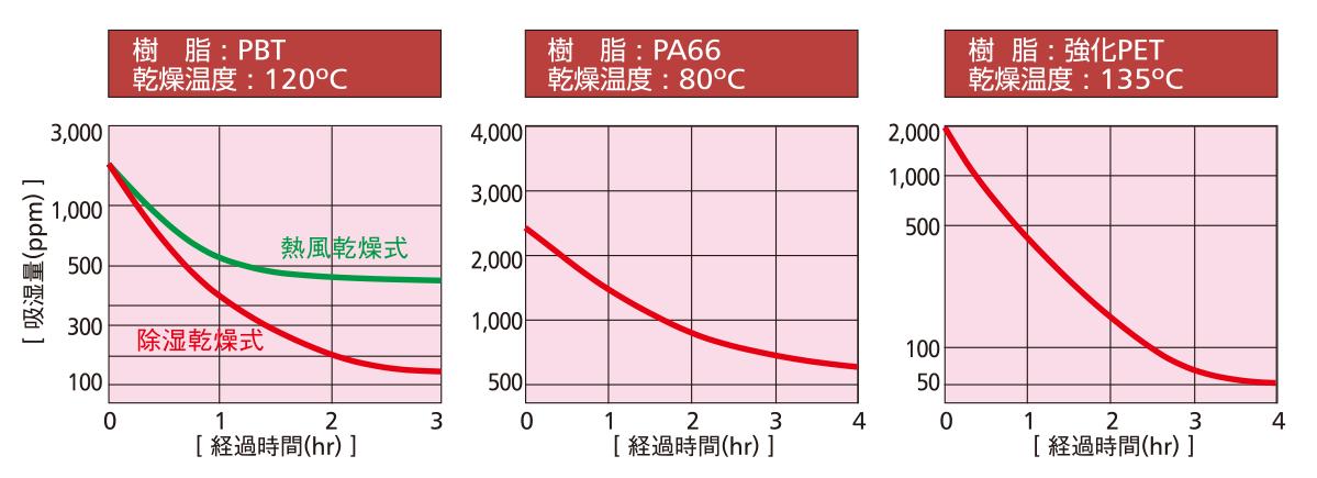 NR乾燥能力と清浄性グラフ