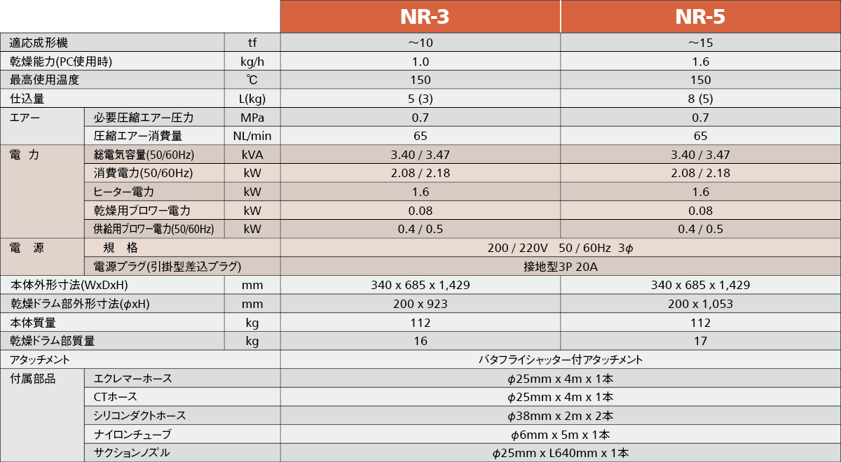 NR標準仕様