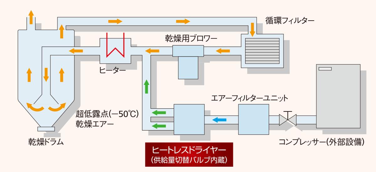 NS-Vヒートレスドライヤー図解