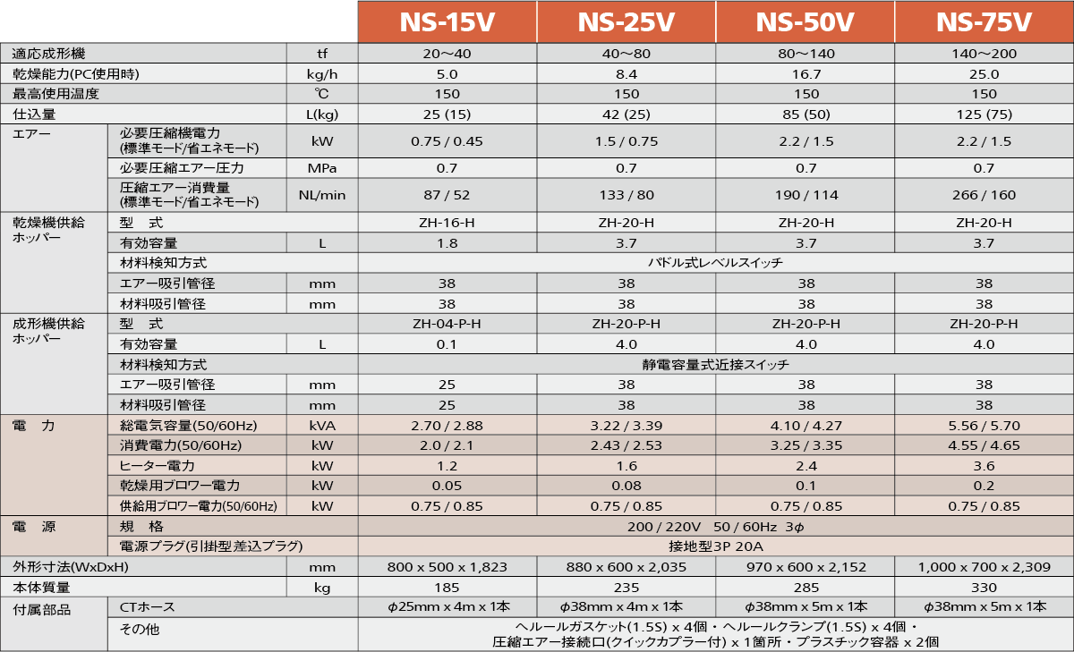 NS-V標準仕様