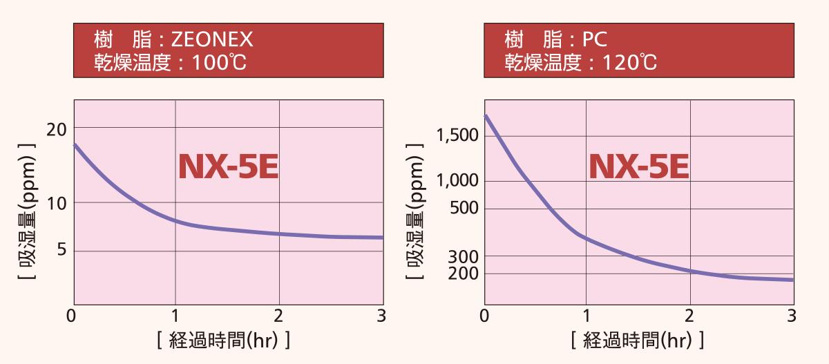NX-E吸湿量と時間
