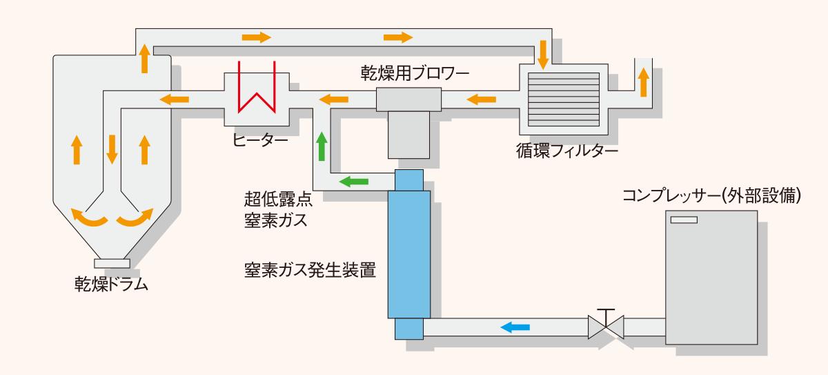 NX-N窒素ガスラウンド方式