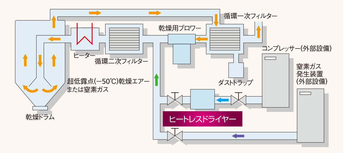 NXヒートレスドライヤー図解
