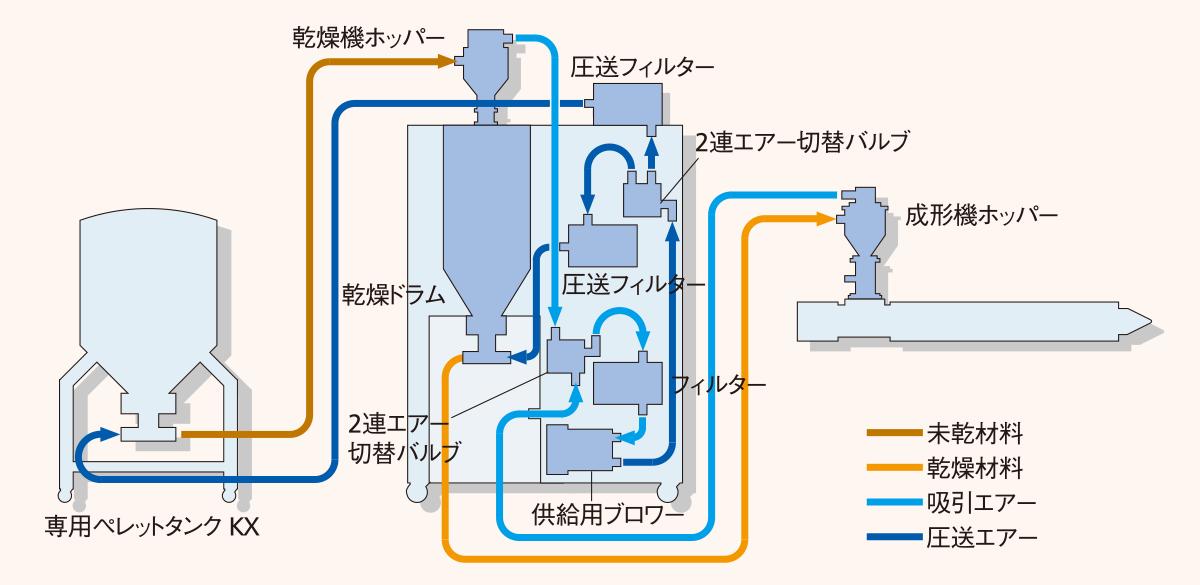 NXクローズ輸送システム