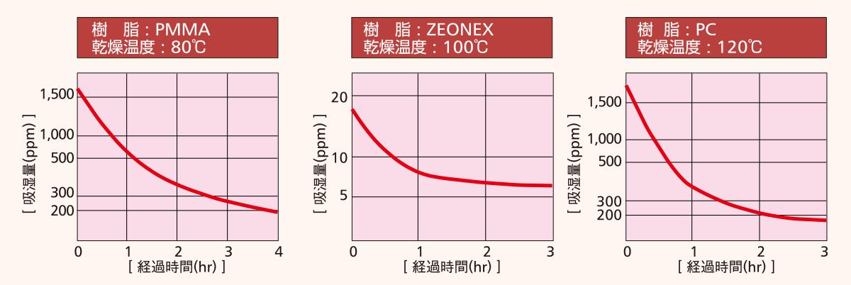 NX乾燥性能